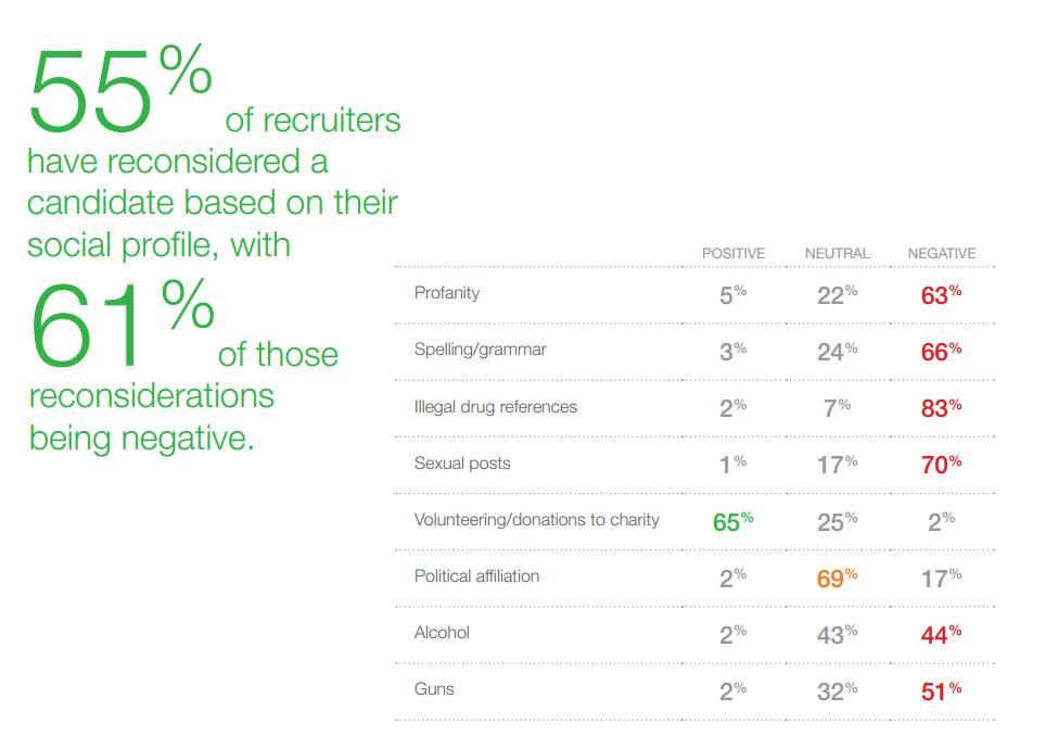 Screenshot taken from Jobvite survey.