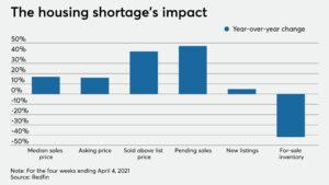 via National Mortgage News